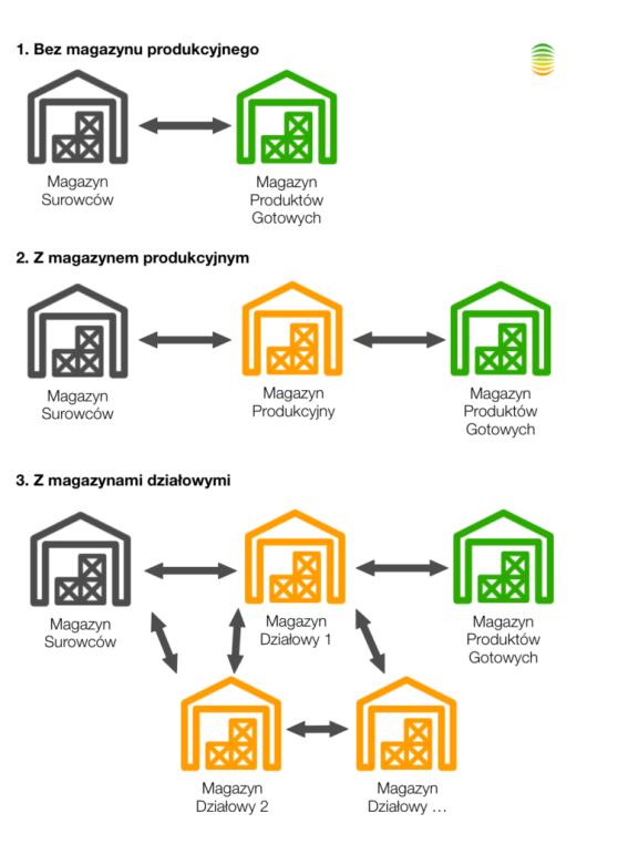 Konfiguracja-magazynów-w-systemie-produkcyjnym