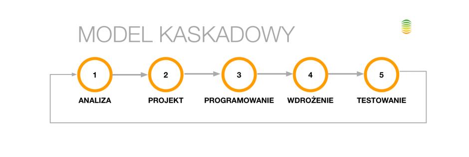 model-kaskadowy-wdrazania-systemow-IT
