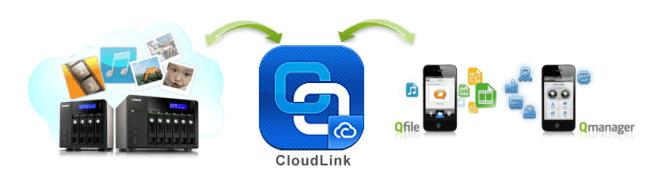 cloudlink-2