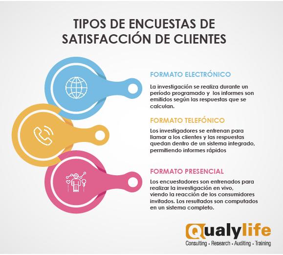 Encuesta de satisfacción de clientes