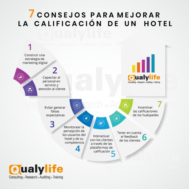 mejorar la calificación de un hotel