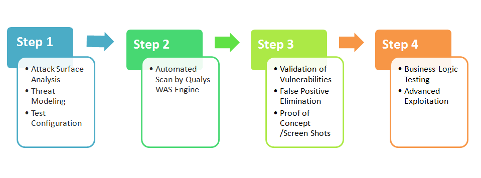 Application Security Scanning Tools