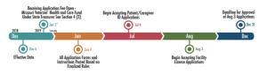 Marijuana Consulting Missouri Timeline