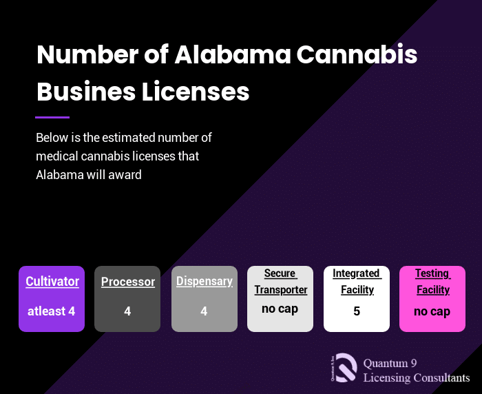Cannabis Consulting in Alabama