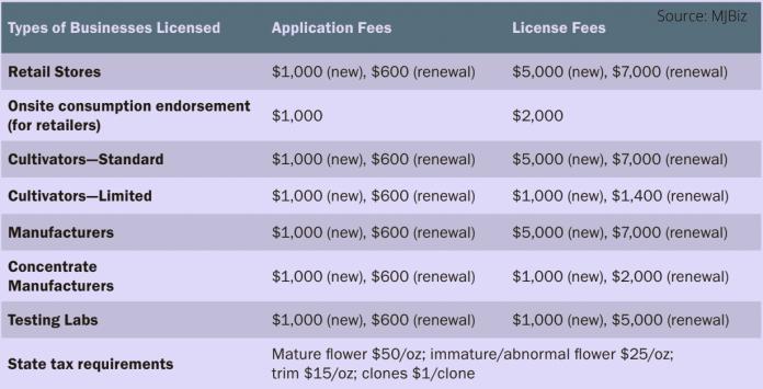 Alaska cannabis licensing fees