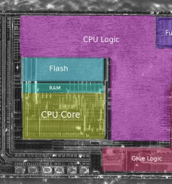 in this picture we can see the ram flash and cpu core but very few other things this looks like a standard microcontroller with no special embedded  [ 1280 x 1024 Pixel ]
