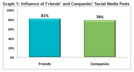 Influence of Friends' and Companies' Social Media Posts