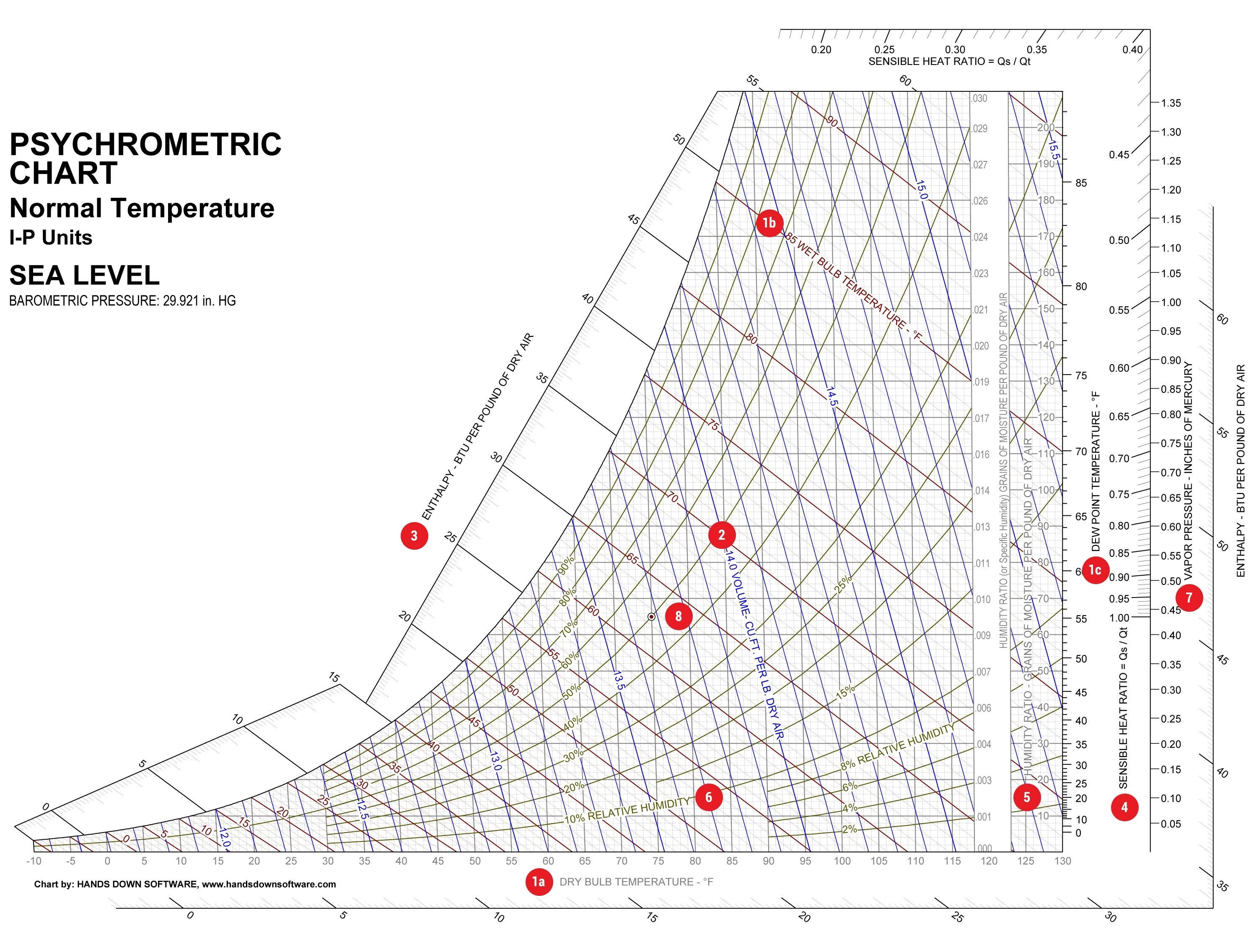 Parts of  psychrometric chart also how to read rh blog qwarecmms