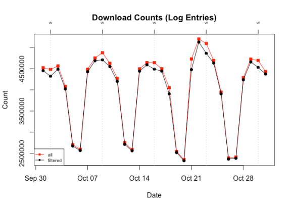 A time series lineplot comparing total package downloads with and without ~500 byte log entries. The plot shows that the difference is greatest on Wednesdays.
