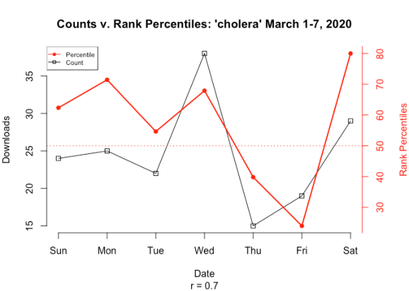 A time series lineplot with dual axes that compares download counts to rank percentiles of download counts for first week of March, 2020. It show that, contrary to what nominal download counts tell us, that the peak of interest on Saturday was greater than that on Wednesday.