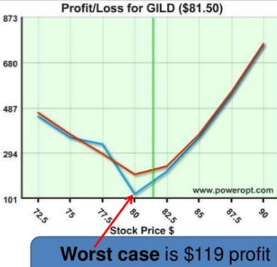 Bulletproof position... Worst case occurs when the stock price is $80. Bigger profits follow up OR down
