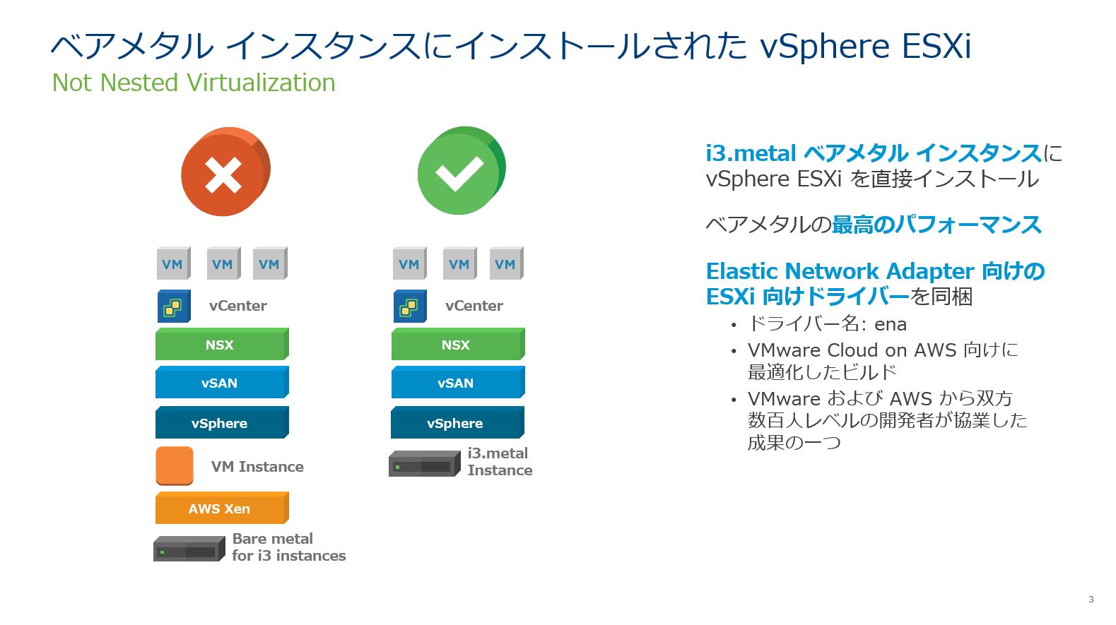ベアメタル インスタンスにインストールされた vSphere ESXi