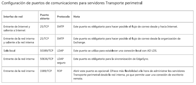 exchange2013mx2