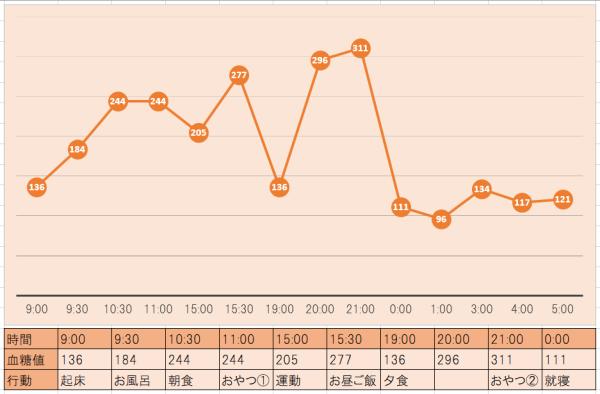 クロちゃんの血糖値