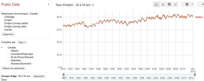 taux-d-emploi-quebec-2012-2013