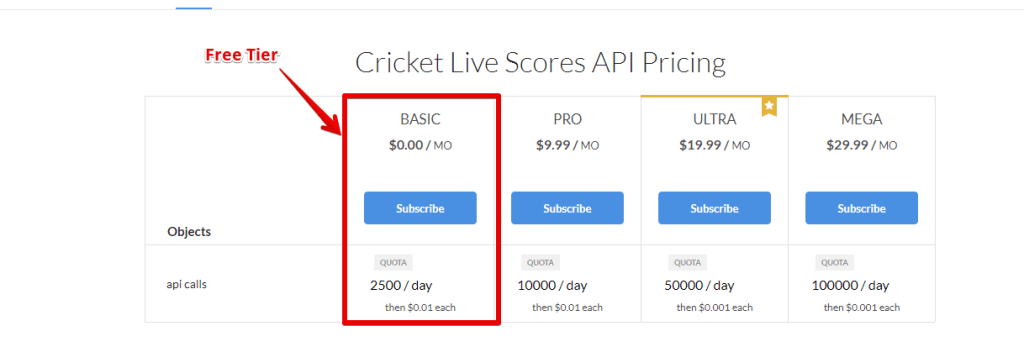 How to Use the Cricket Live Scores API – Slacker News