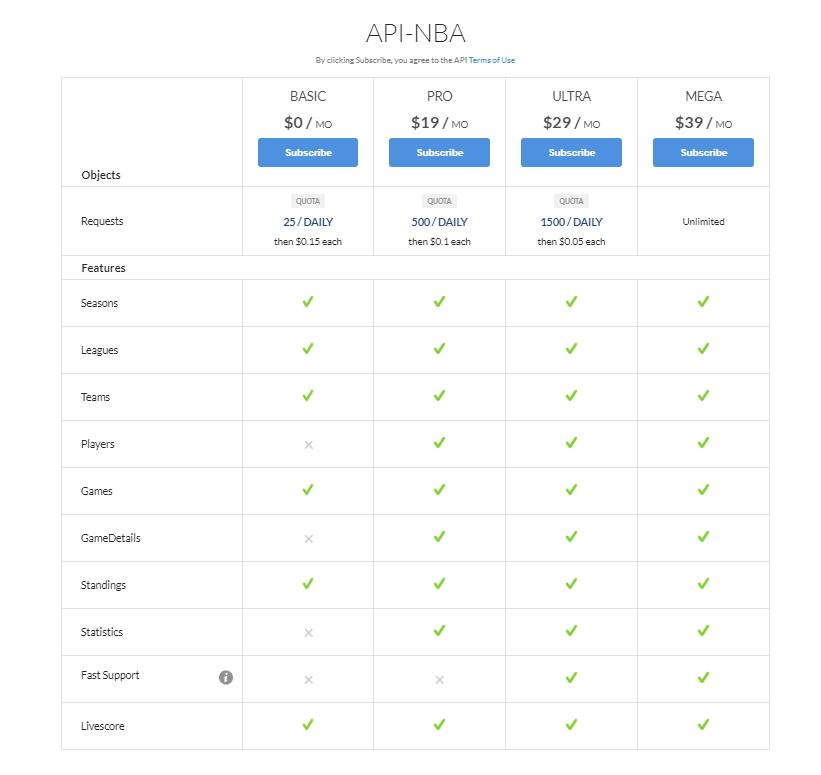 API-NBA API pricing