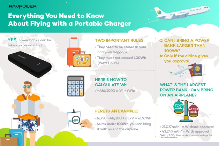 Power Bank Flying Plane Airport Infographic