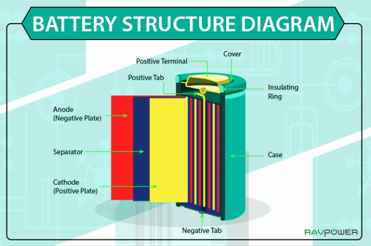 Battery Structure Diagram Cathode Anode