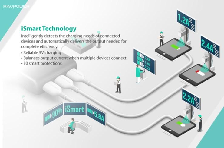 RAVPower iSmart 2.0 Adaptive Charging Technology Cartoon