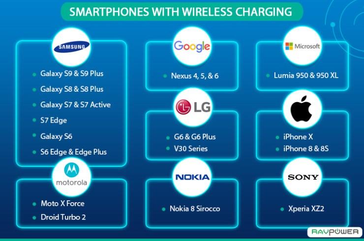 Smartphones with wireless charging