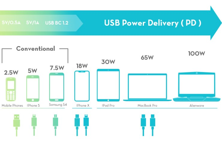 USB Power Delivery 100W USB C 1.2 65W Charging MacBook Pro 30W Charge iPad Pro