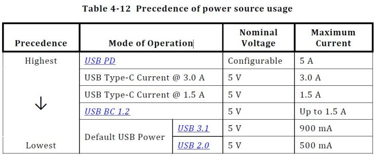 USB-Power-Sources