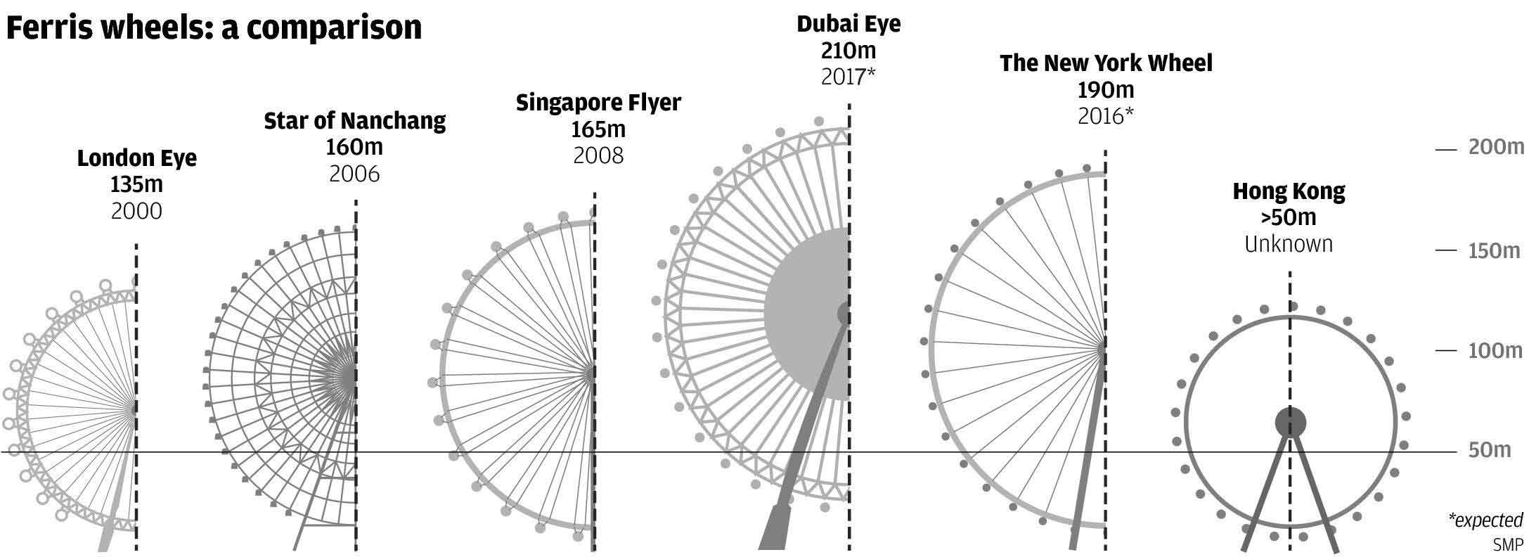 Tallest Ferris Wheel Around The World