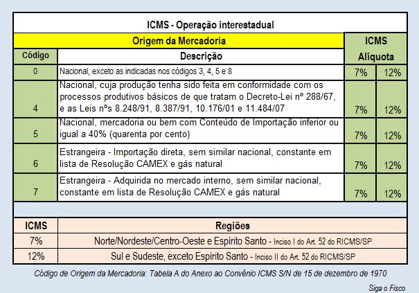 3ICMS-7 - 12 - ORIGEM MERC NAC