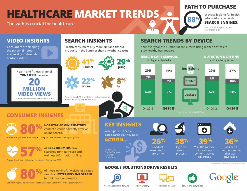 Healthcare Marketing Stats And Tips For Healthcare Providers