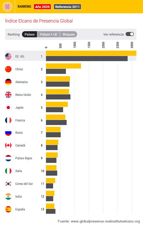 Figura 1. Ranking 2020 del Índice Elcano de Presencia Global. Fuente: Índice Elcano de Presencia Global, Real Instituto Elcano.