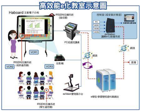高效能e化教室建議方案-互動式電子白板