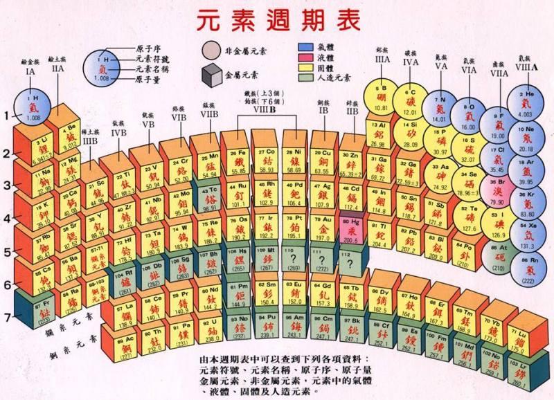 化學元素週期表