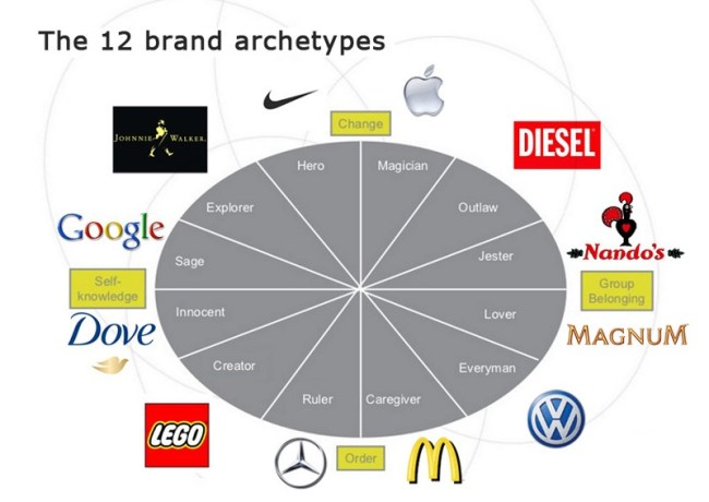 Choosing A Brand Name For Your Business A 5 Step Guide