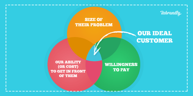Our Ideal Customer is at the intersection of our ability (or cost) to get in front of them, the size of their problem, and their willingness to pay. Venn Diagram