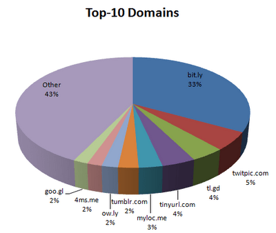 Bit-ly-Dominates-the-Top-10-Domains-on-Twitter