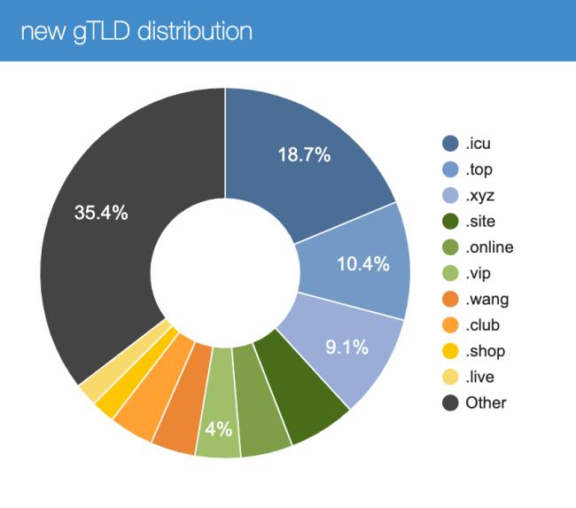 gtld distribution