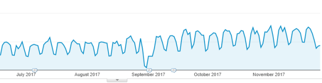 comarketing-campaign-traffic-results