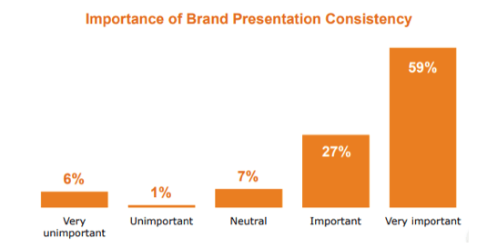 brand consistency graph