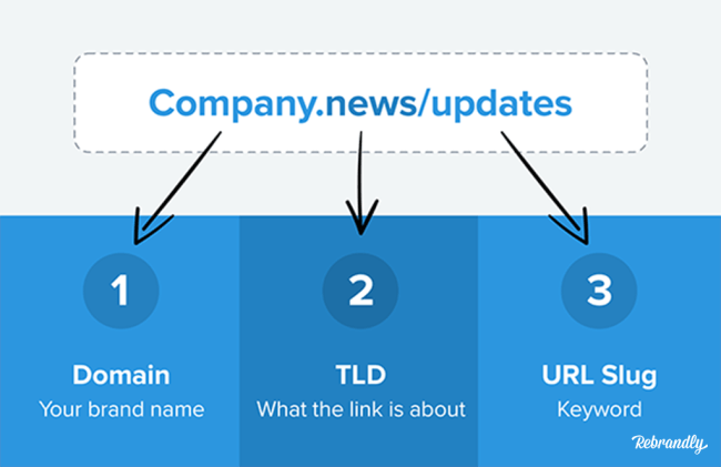 What is a Vanity URL and it's important? | Rebrandly Blog