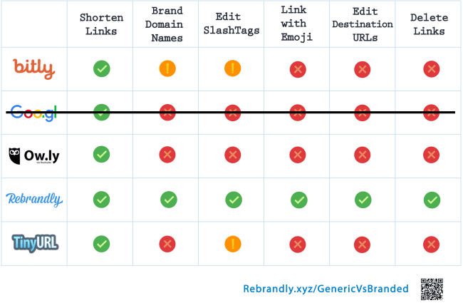 google url shortener comparison graph