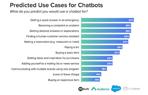 best chatbot for business