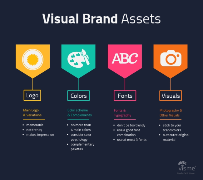 visual brand assets infographic