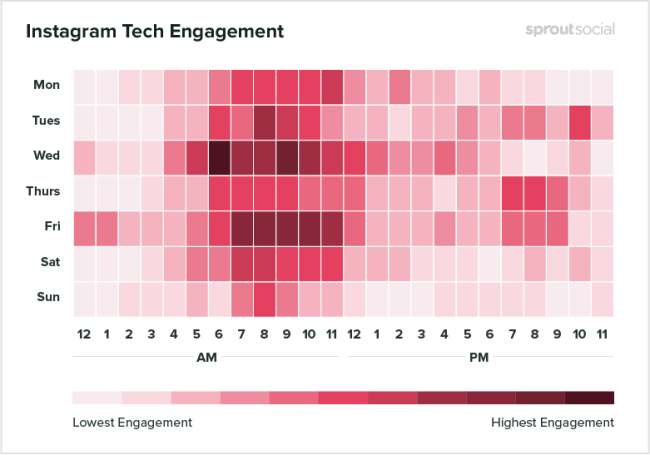 Instagram tech engagement - best time to post on Instagram
