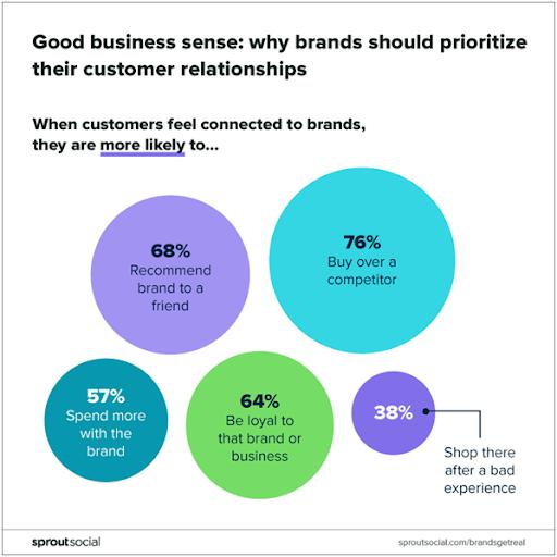 Customer relationships - B2B social media marketing