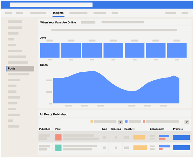 Facebook page insights - best time to post on Facebook
