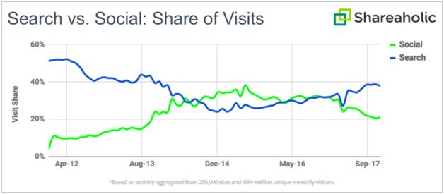 Shareaholic - B2B social media marketing