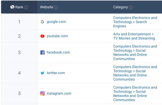 most visited website - similarweb