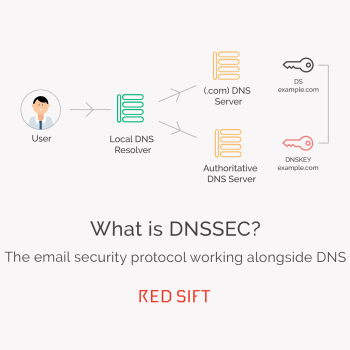 DNSSEC email security protocol