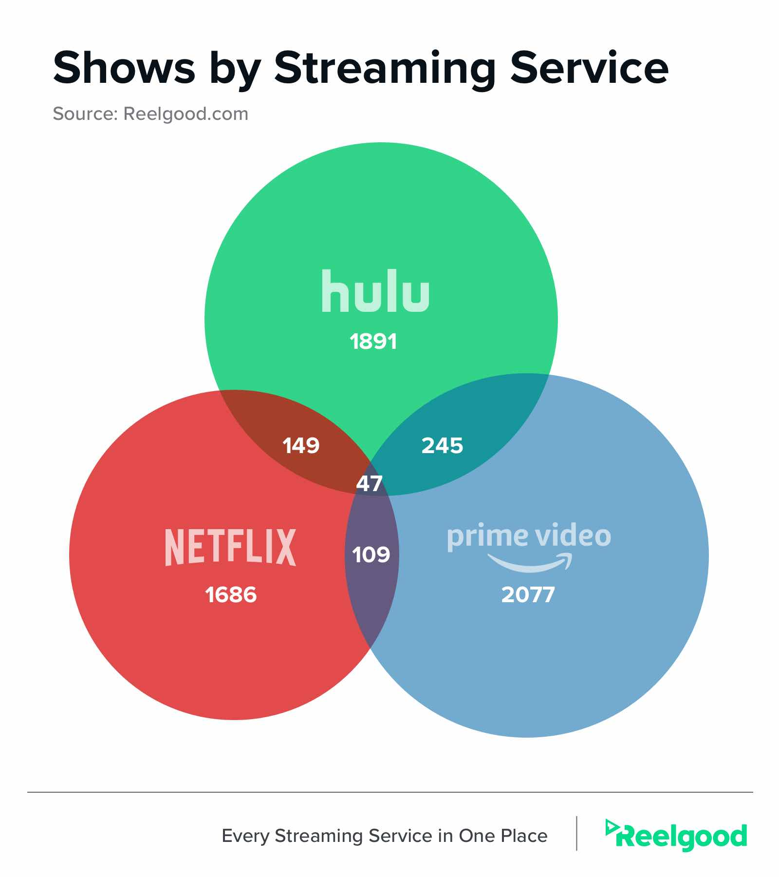Shows that overlap on Netflix, Hulu, and Amazon Prime